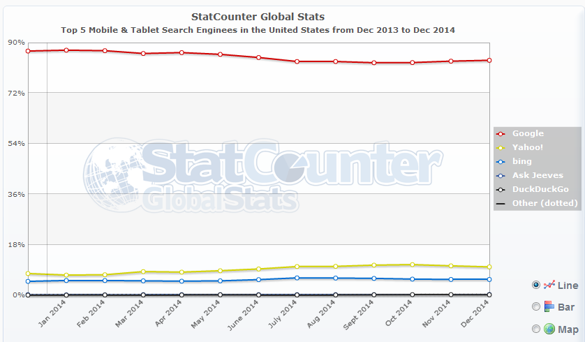 statcounter-top-5-mobile-tablet-search-engines