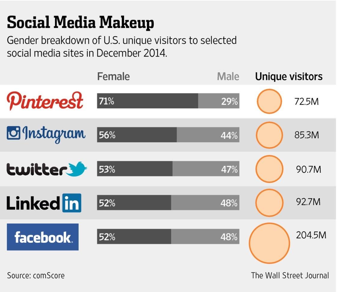 wall-street-social-media-makeup