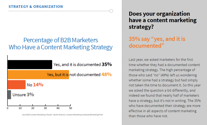 Marketing Digest - CMI's B2B Content Marketing 2015 Benchmarks, budgets, and Trends - North America Report - Figure 1