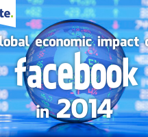 Deloitte: Facebook Enabled $227bn of Economic Impact Last Year