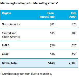 deloitte-macro-regional-impact-facebook