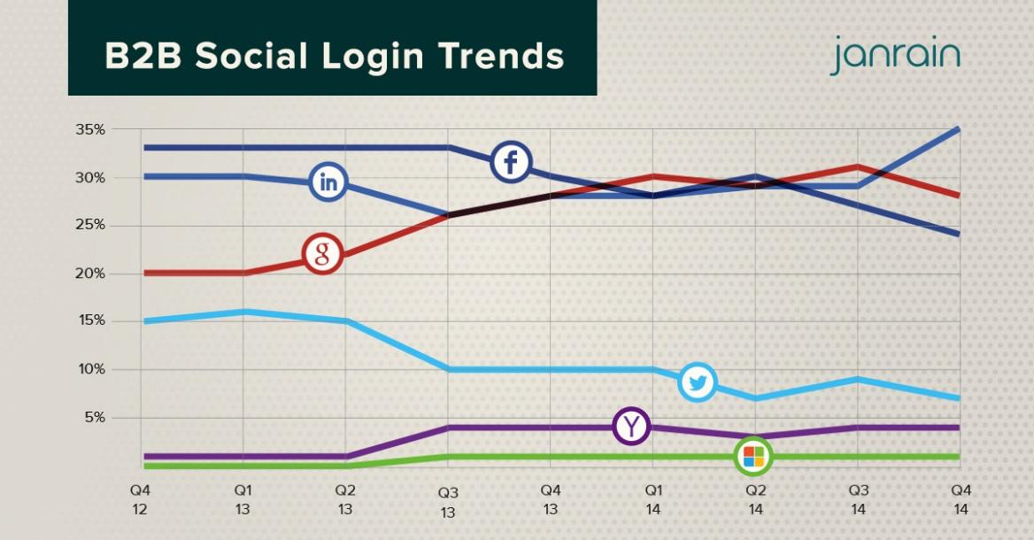 janrain-b2b-social-login-trends