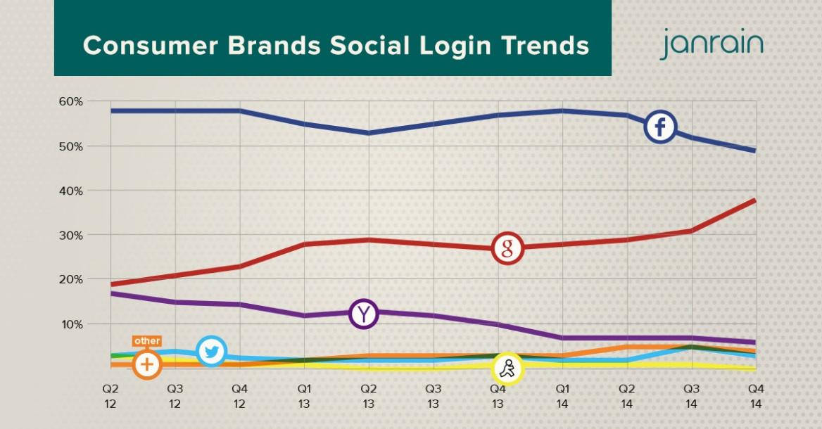 janrain-consumer-brands-social-login-trends