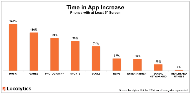 localytics-time-in-app-increase