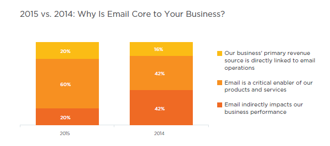 salesforce-email-core-to-business