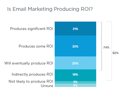 salesforce-email-marketing-roi