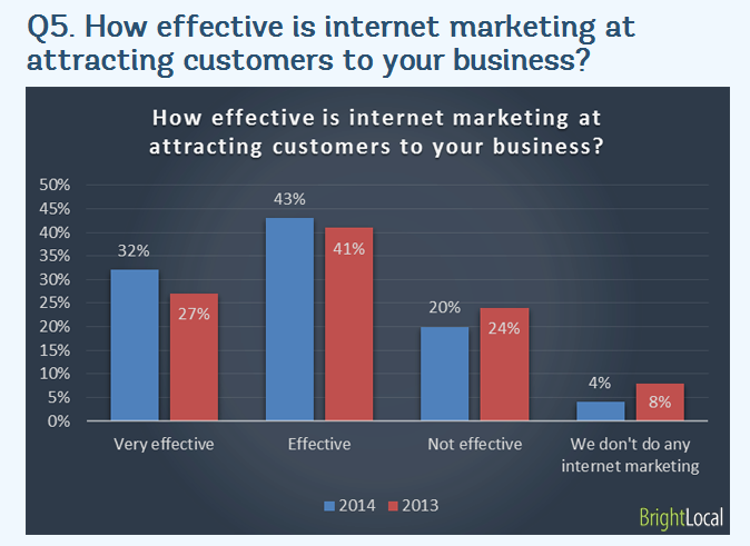 brightlocal-how-effective-is-internet-marketing-in-attracting-customers
