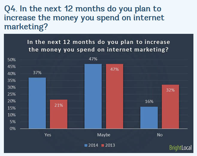 brightlocal-internet-marketing-spend
