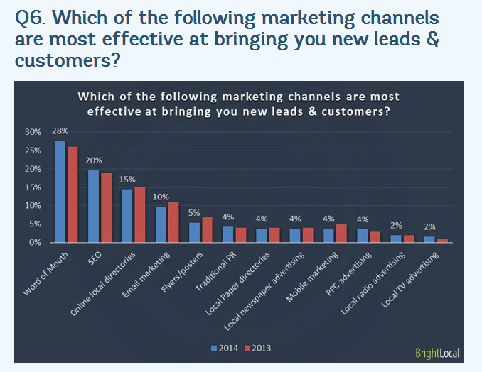 brightlocal-most-effective-marketing-channels