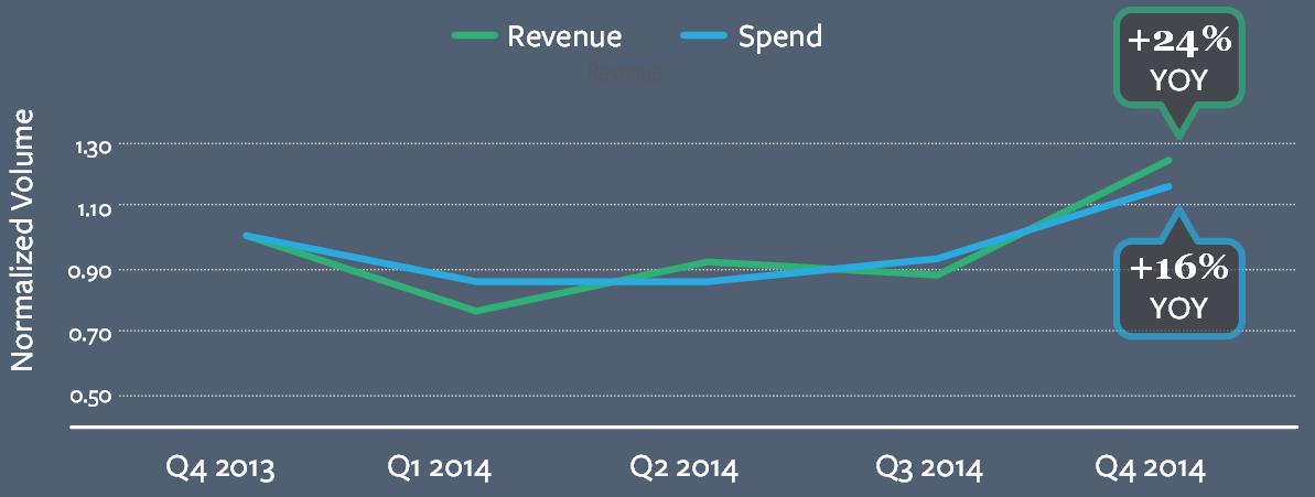 kenshoo-ad-spend-ad-revenue-q4-2014
