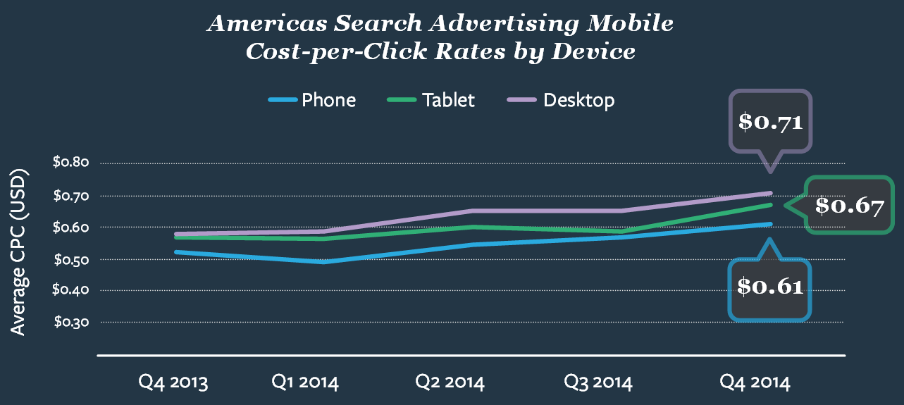 kenshoo-cost-per-click-rates-by-device-in-americas-q4-2014