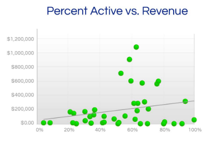 liveclicker-percent-active-vs-revenue