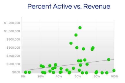 liveclicker-percent-active-vs-revenue
