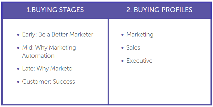 marketo-buying-stages-buying-profiles
