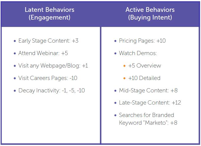 marketo-latent-behaviors-active-behaviors