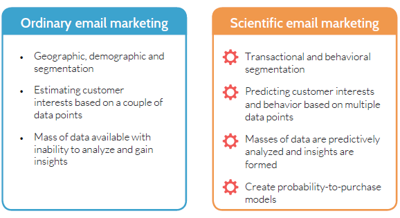 scientific-guide-to-email-marketing