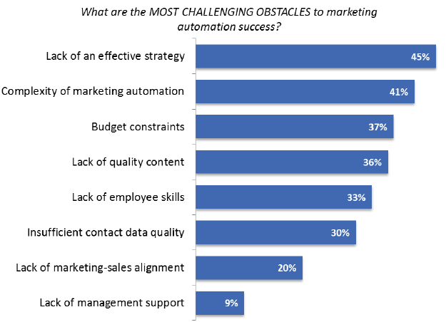 ascend2-most-challenging-obstacles-marketing-automation