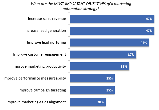 ascend2-most-important-objectives-marketing-automation