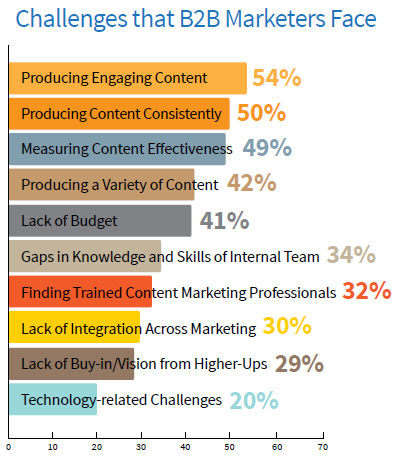b2b-content-marketing-challenges-that-b2b-marketers-face