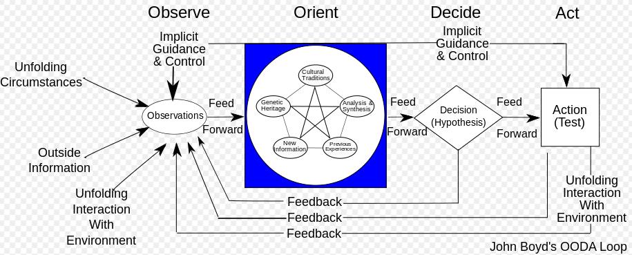 boyd-cycle-diagram