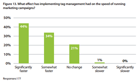 econsultancy-tag-management impact-on-campaign-speed