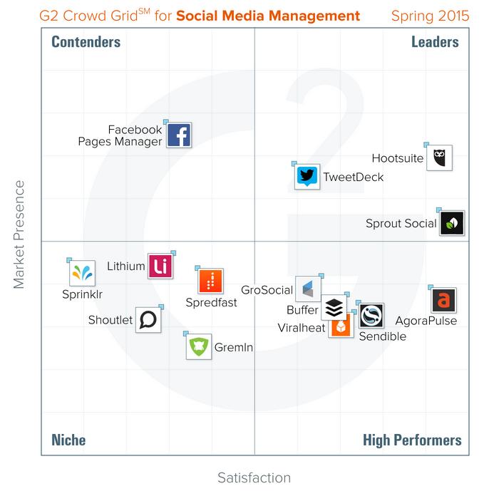 g2-crowd-grid-social-media-management