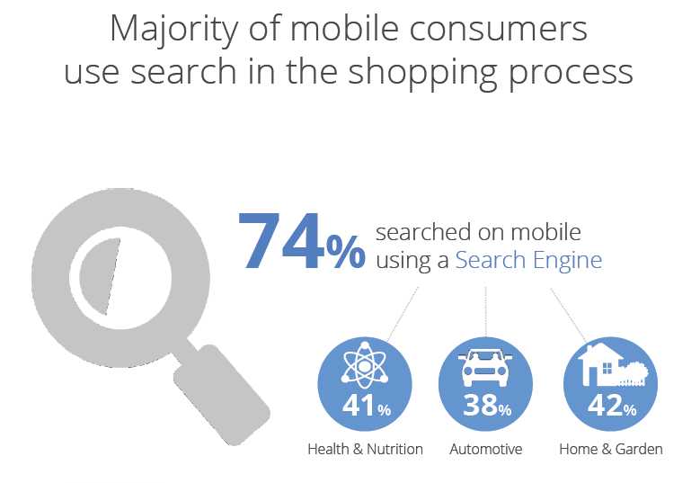 google-study-mobile-search-shopping-process