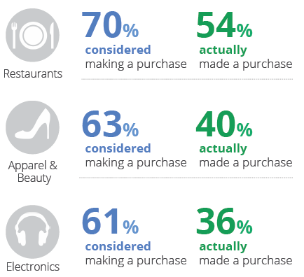 google-study-purchase-decisions