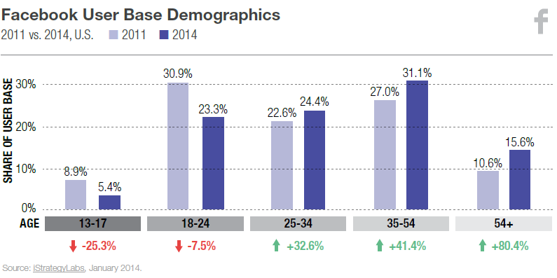 l2-istrategylabs-facebook-user-base-demographics