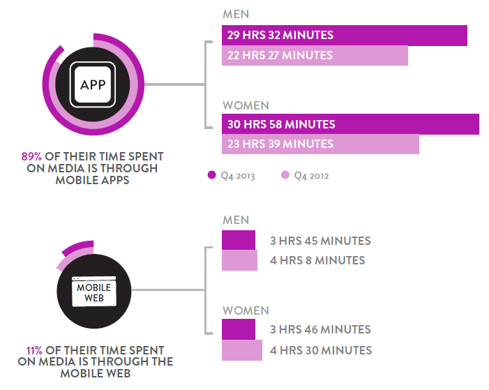 nielsen-time-spent-in-mobile-apps