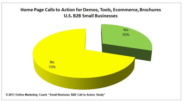 online-marketing-coach-70-percent-lack-cta
