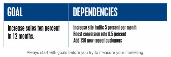 practical-ecommerce-goal-dependencies