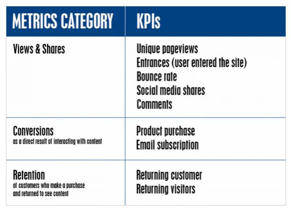 practical-ecommerce-metrics-kpis