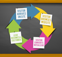Use Closed-Loop Marketing to Demonstrate the ROI of Content
