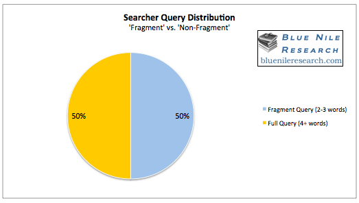 blue-nile-searcher-query-distribution