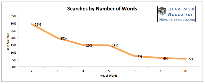 blue-nile-searches-by-number-of-words