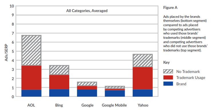 brand-verity-trademark-bidding-all-categories-averaged