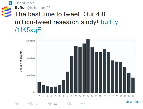 buffer-best-time-to-tweet