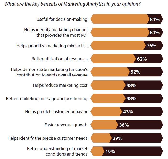 regalix-benefits-of-marketing-analytics