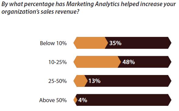 regalix-marketing-analytics-sales-revenue