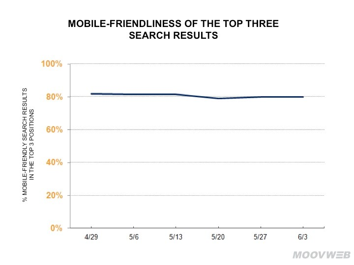 moovweb-mobile-friendliness-top-three-search-results