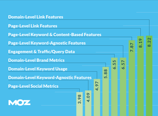 moz-2015-ranking-factors-survey