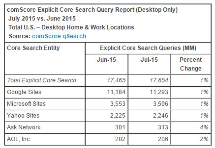 comscore-july-2015-explicit-core-search-query