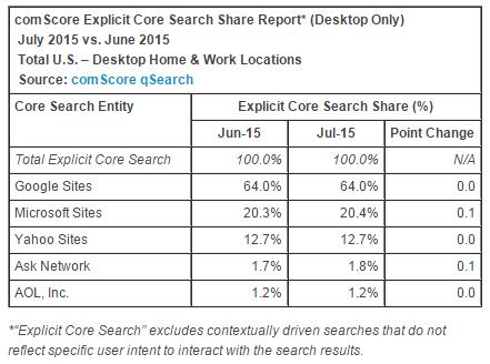 comscore-july-2015-explicit-core-search-share